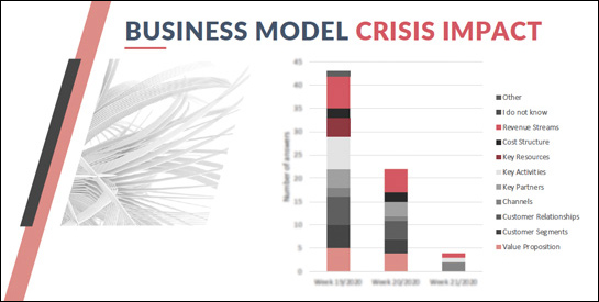 Business Model Innovation During the Crisis