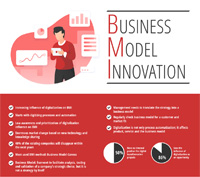 Business Model Innovation Infographics