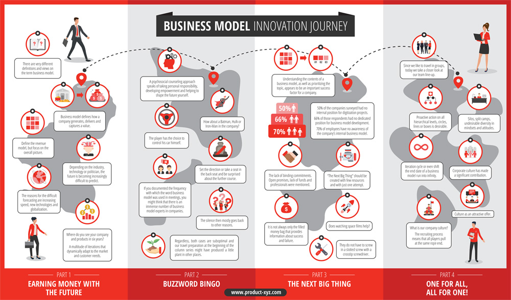 Business Model Innovation Journey 2020